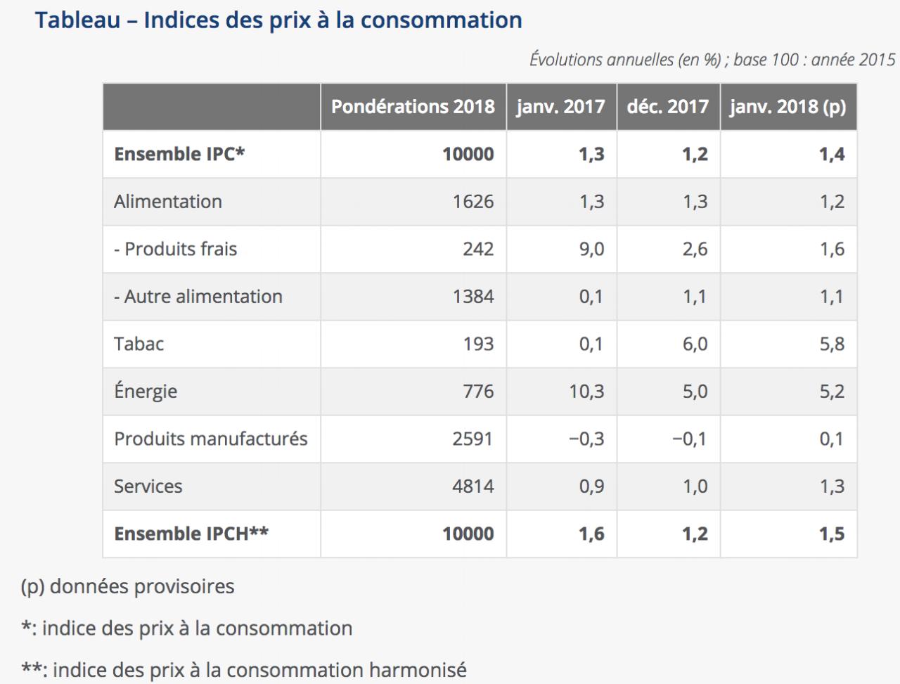 Tableau des indices des prix à la consommation