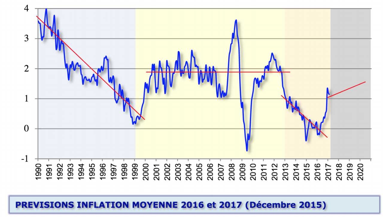 prévisions inflation moyenne 2016 et 2017