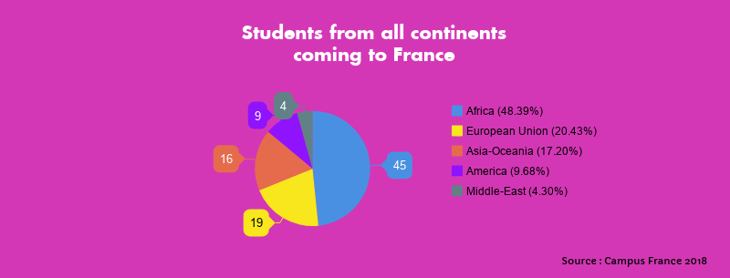 Numbers of all the students coming from all continents to study in France